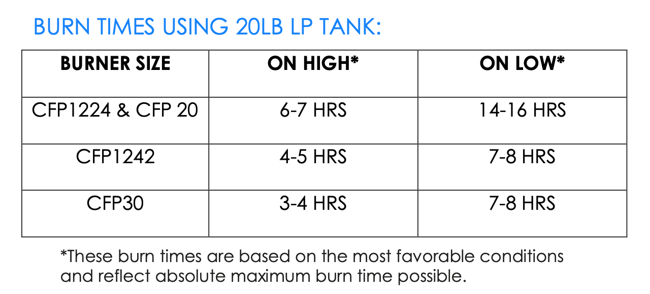 Table outlining how long a liquid propane tank will last when using a Crystal Fire Plus burner